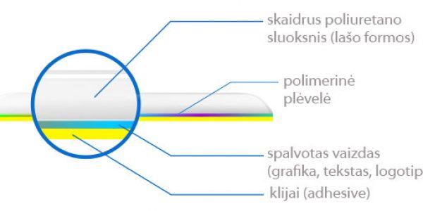 Polimerinių lipdukų struktūrinė schema